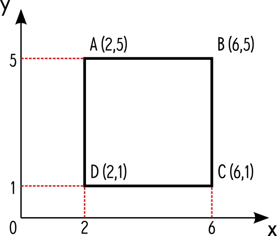 Coordinate system with a square